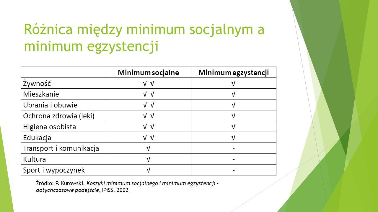 Różnica między minimum socjalnym a minimum egzystencji Minimum socjalneMinimum egzystencji Żywność Mieszkanie Ubrania i obuwie Ochrona zdrowia (leki)
