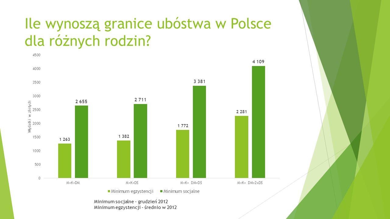 Ile wynoszą granice ubóstwa w Polsce dla różnych rodzin? Minimum socjalne – grudzień 2012 Minimum egzystencji – średnio w 2012