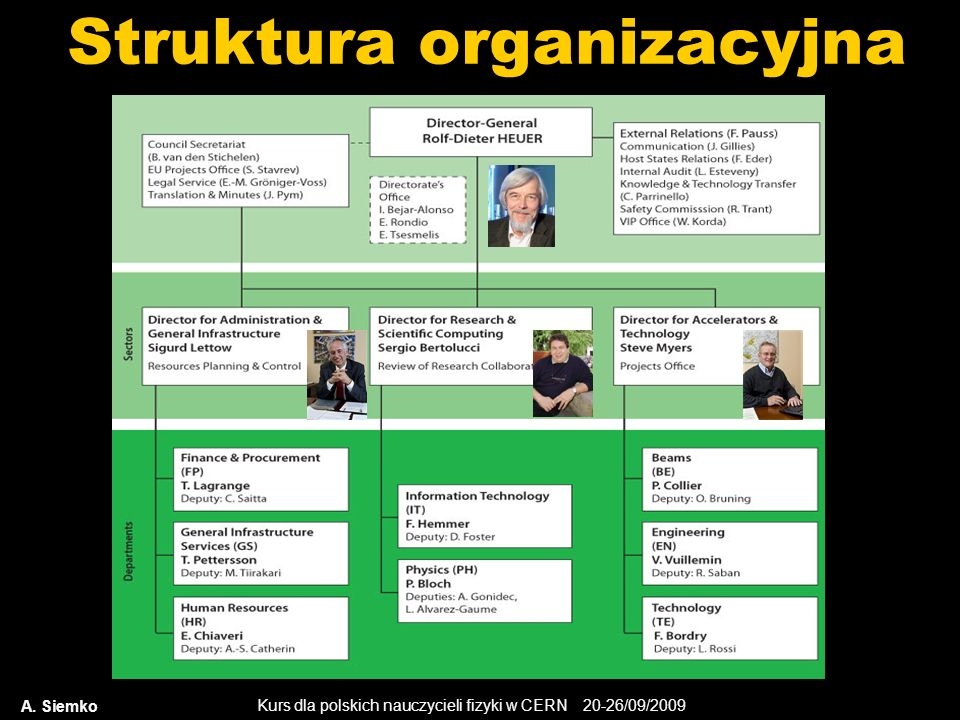 Kurs dla polskich nauczycieli fizyki w CERN 20-26/09/2009 A. Siemko Struktura organizacyjna