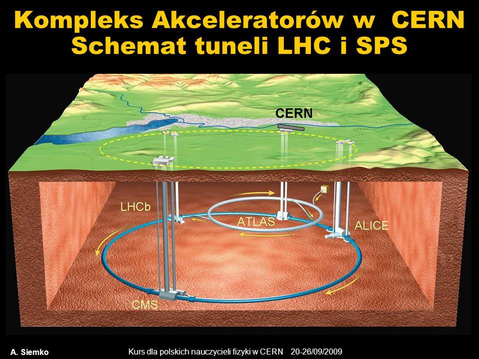 Kurs dla polskich nauczycieli fizyki w CERN 20-26/09/2009 A. Siemko Kompleks Akceleratorów w CERN Schemat tuneli LHC i SPS