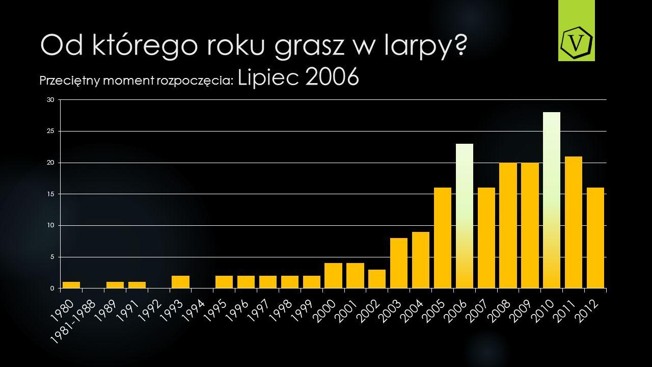 Od którego roku grasz w larpy? Przeciętny moment rozpoczęcia: Lipiec 2006