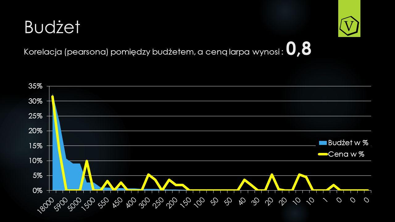 Budżet Korelacja (pearsona) pomiędzy budżetem, a ceną larpa wynosi : 0,8