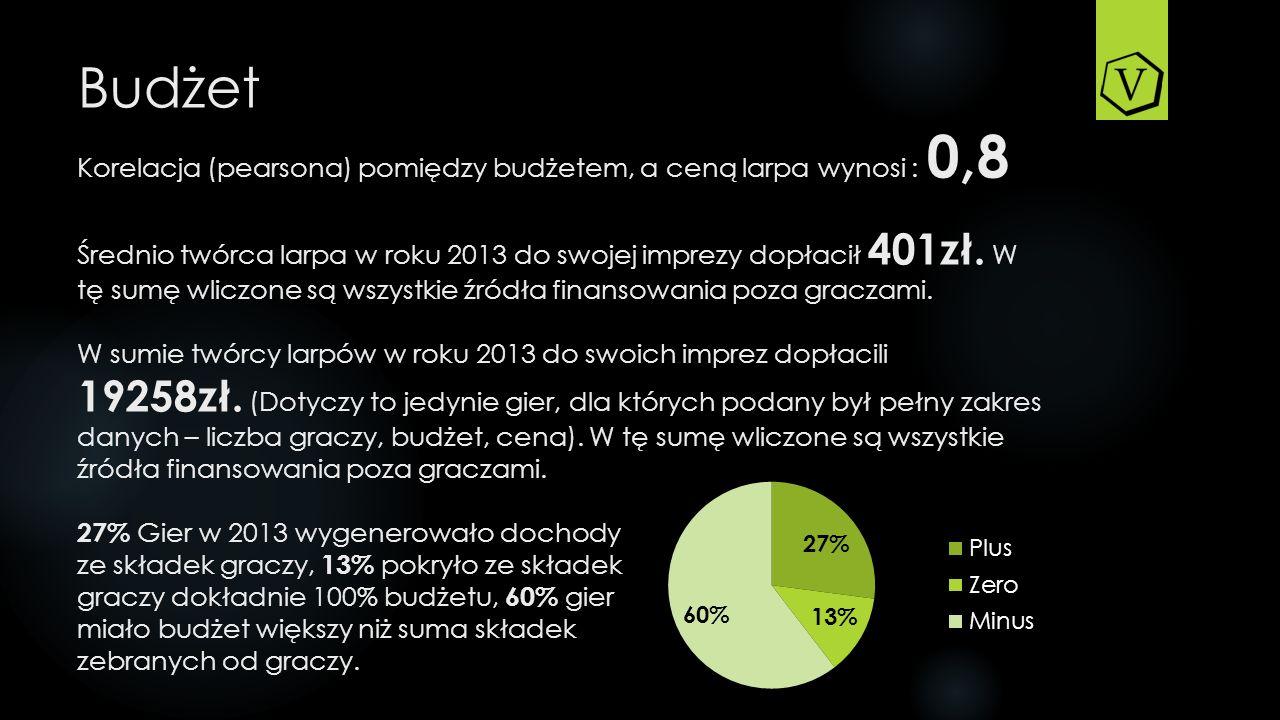 Budżet Korelacja (pearsona) pomiędzy budżetem, a ceną larpa wynosi : 0,8 Średnio twórca larpa w roku 2013 do swojej imprezy dopłacił 401zł.