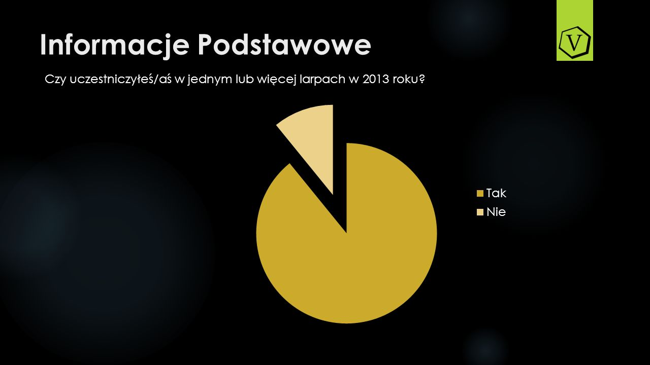 Informacje Podstawowe Czy uczestniczyłeś/aś w jednym lub więcej larpach w 2013 roku?