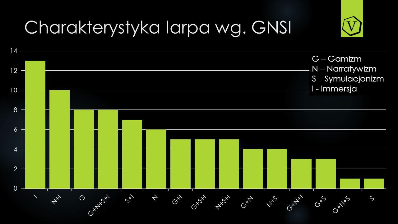 Charakterystyka larpa wg. GNSI G – Gamizm N – Narratywizm S – Symulacjonizm I - Immersja