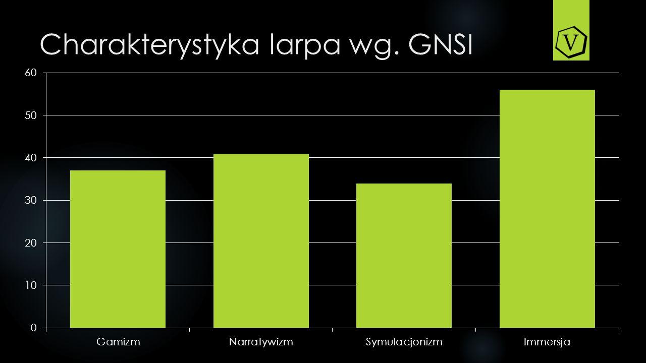 Charakterystyka larpa wg. GNSI