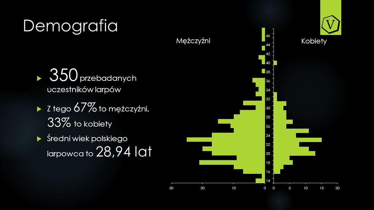 Demografia 350 przebadanych uczestników larpów Z tego 67% to mężczyźni, 33% to kobiety Średni wiek polskiego larpowca to 28,94 lat Mężczyźni Kobiety