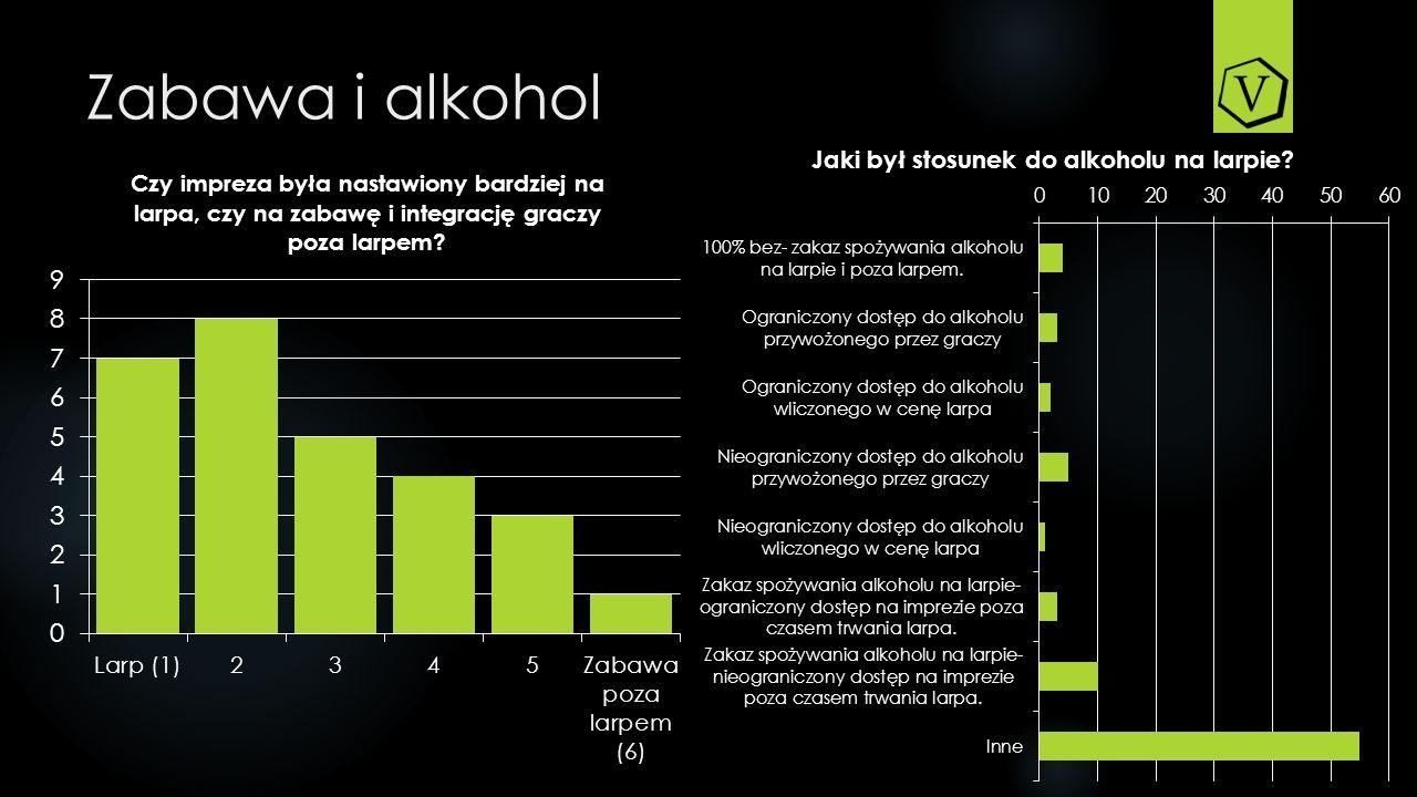 Zabawa i alkohol