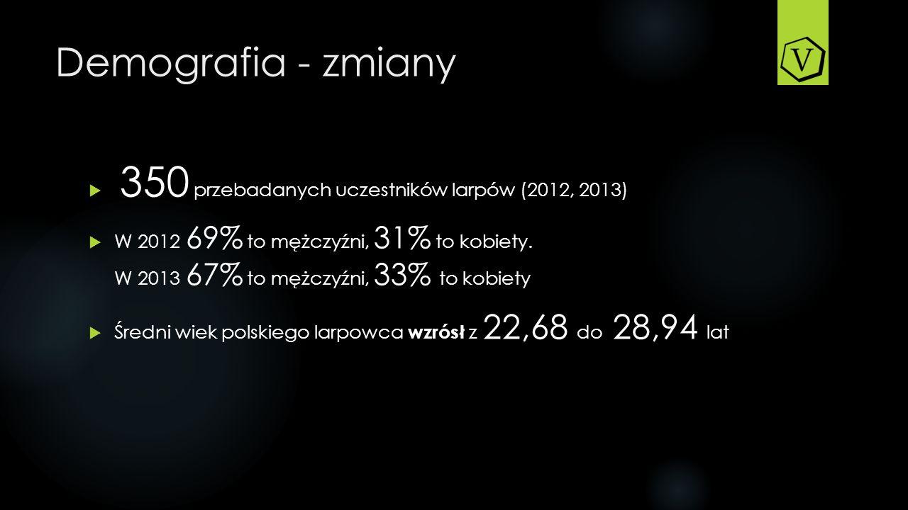 Demografia - zmiany 350 przebadanych uczestników larpów (2012, 2013) W 2012 69% to mężczyźni, 31% to kobiety.