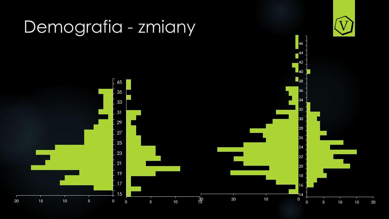 Informacje podstawowe Przy analizie wyników dotyczących larpów przeprowadzonych w 2013 roku należy brać pod uwagę, iż pula przebadanych gier nie jest reprezentatywna, a jedynie niewielkim odsetkiem wszystkich gier, które odbyły się w badanym okresie.