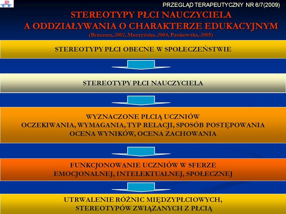 STEREOTYPY PŁCI NAUCZYCIELA A ODDZIAŁYWANIA O CHARAKTERZE EDUKACYJNYM (Brannon, 2002, Muszyńska, 2004, Pankowska, 2005) STEREOTYPY PŁCI OBECNE W SPOŁECZEŃSTWIE STEREOTYPY PŁCI NAUCZYCIELA WYZNACZONE PŁCIĄ UCZNIÓW OCZEKIWANIA, WYMAGANIA, TYP RELACJI, SPOSÓB POSTĘPOWANIA OCENA WYNIKÓW, OCENA ZACHOWANIA FUNKCJONOWANIE UCZNIÓW W SFERZE EMOCJONALNEJ, INTELEKTUALNEJ, SPOŁECZNEJ UTRWALENIE RÓŻNIC MIĘDZYPŁCIOWYCH, STEREOTYPÓW ZWIĄZANYCH Z PŁCIĄ PRZEGLĄD TERAPEUTYCZNY NR 6/7(2009)