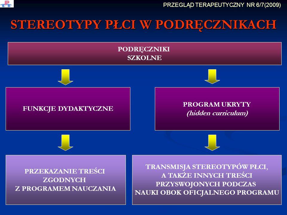 STEREOTYPY PŁCI W PODRĘCZNIKACH PODRĘCZNIKI SZKOLNE FUNKCJE DYDAKTYCZNE PROGRAM UKRYTY (hidden curriculum) TRANSMISJA STEREOTYPÓW PŁCI, A TAKŻE INNYCH TREŚCI PRZYSWOJONYCH PODCZAS NAUKI OBOK OFICJALNEGO PROGRAMU PRZEKAZANIE TREŚCI ZGODNYCH Z PROGRAMEM NAUCZANIA PRZEGLĄD TERAPEUTYCZNY NR 6/7(2009)