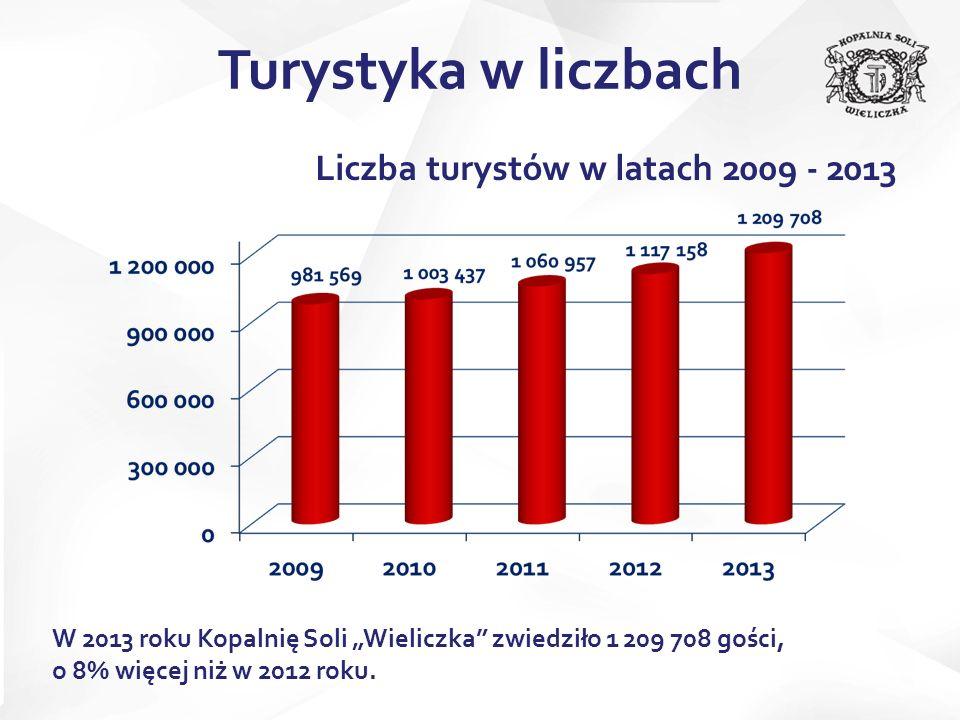 Liczba turystów w latach 2009 - 2013 W 2013 roku Kopalnię Soli Wieliczka zwiedziło 1 209 708 gości, o 8% więcej niż w 2012 roku. Turystyka w liczbach