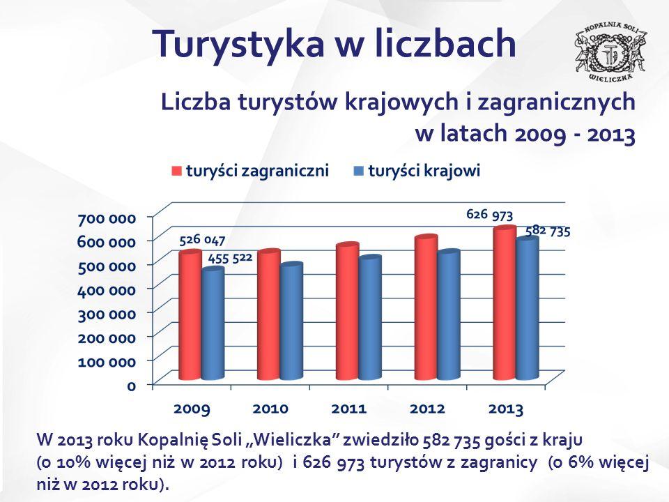 Liczba turystów krajowych i zagranicznych w latach 2009 - 2013 W 2013 roku Kopalnię Soli Wieliczka zwiedziło 582 735 gości z kraju (o 10% więcej niż w 2012 roku) i 626 973 turystów z zagranicy (o 6% więcej niż w 2012 roku).
