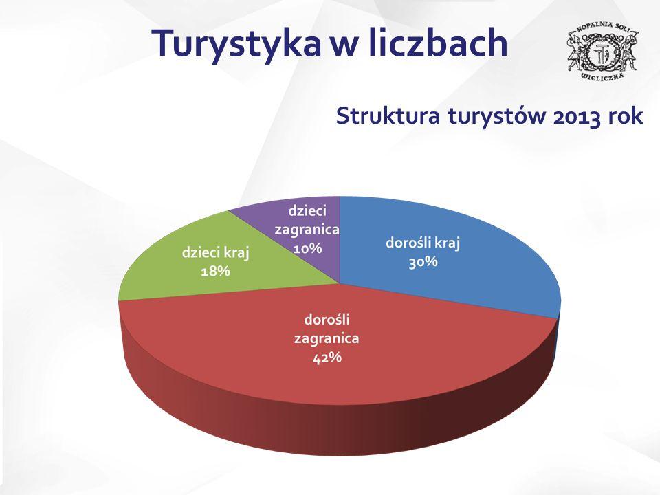Usługi przewodnickie wykupione przez grupy zorganizowane 2013 rok Turystyka w liczbach