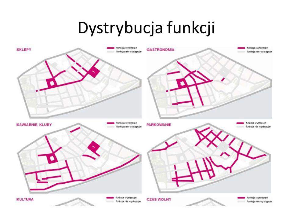 Dystrybucja funkcji