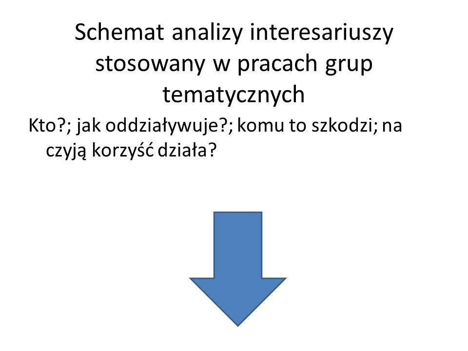 Schemat analizy interesariuszy stosowany w pracach grup tematycznych Kto?; jak oddziaływuje?; komu to szkodzi; na czyją korzyść działa?