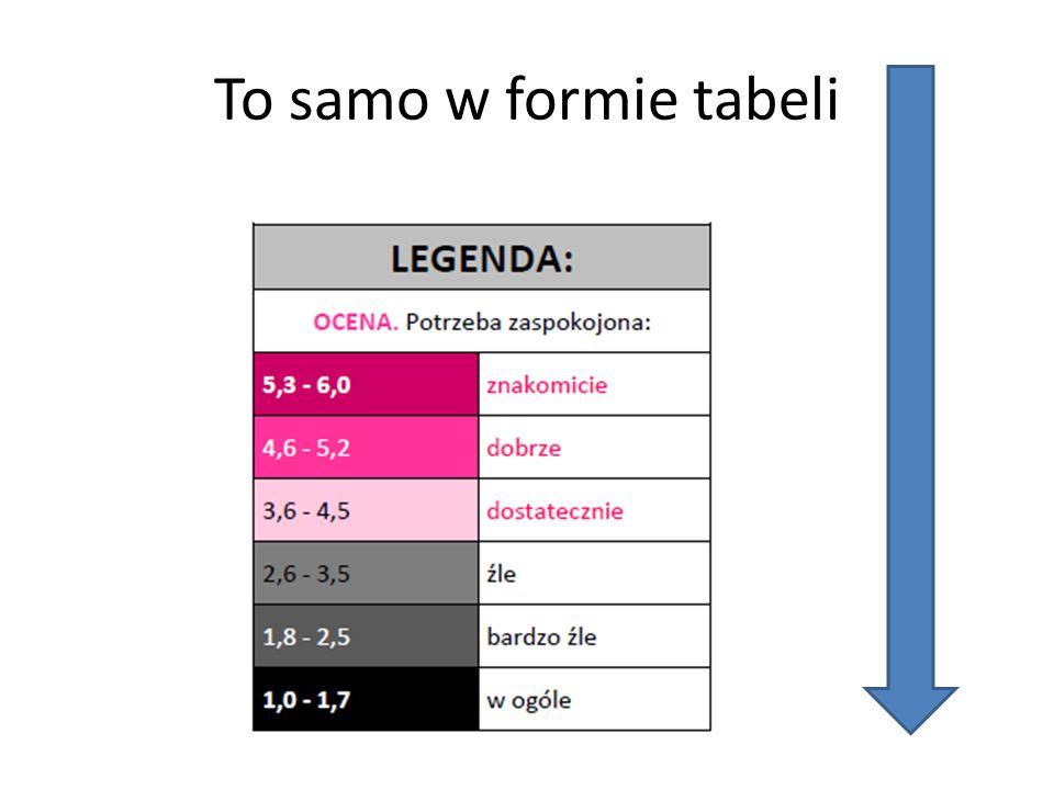 To samo w formie tabeli