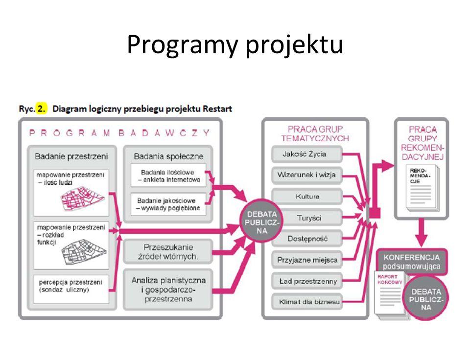 Programy projektu
