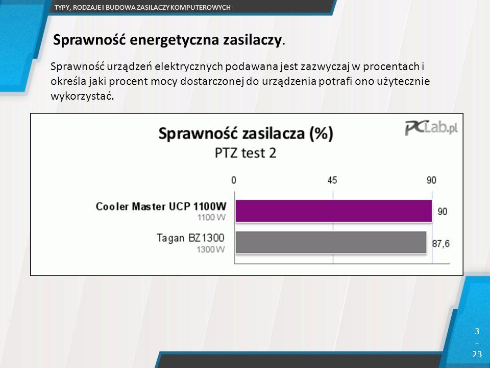 TYPY, RODZAJE I BUDOWA ZASILACZY KOMPUTEROWYCH 3 - 23 Sprawność urządzeń elektrycznych podawana jest zazwyczaj w procentach i określa jaki procent moc