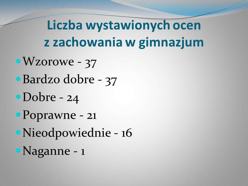 Konkursy VI Szkolny Konkurs Literacki,,A mogło być inaczej - laureatka: K.
