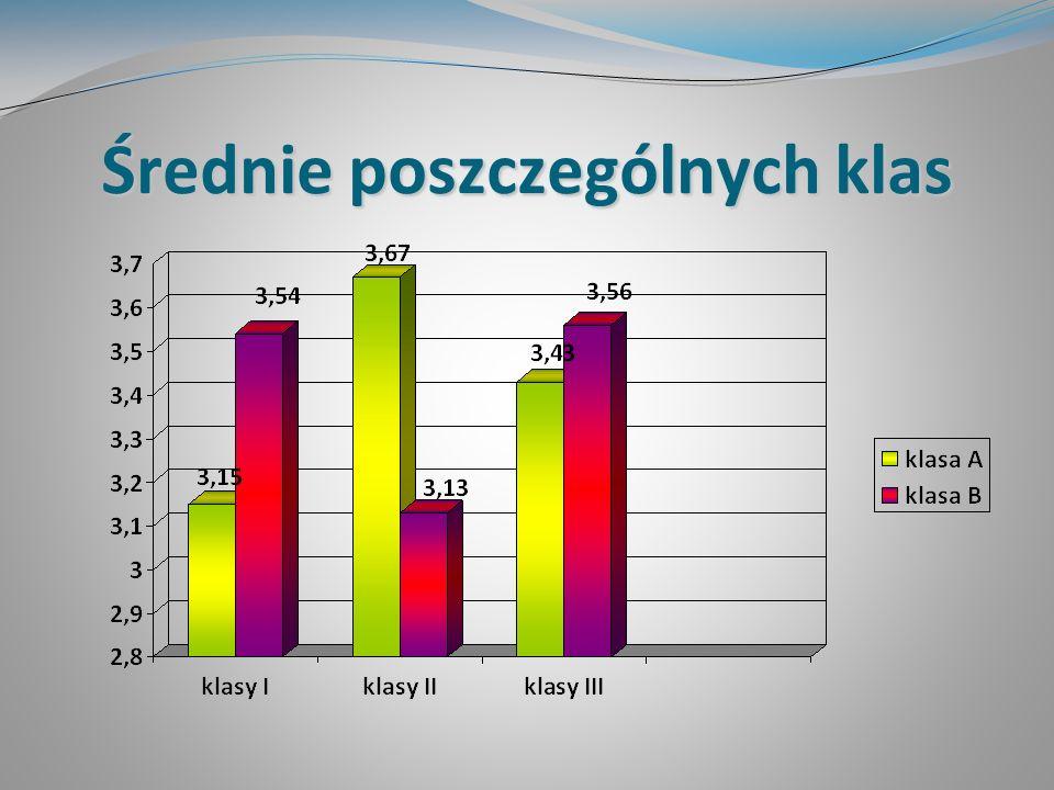 Konkursy Kuratoryjny konkurs z matematyki - etap rejonowy: S.