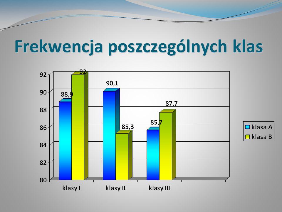 Uczniowie wyróżnieni Średnia ocen od 4,75 wzorowe i bardzo dobre zachowanie