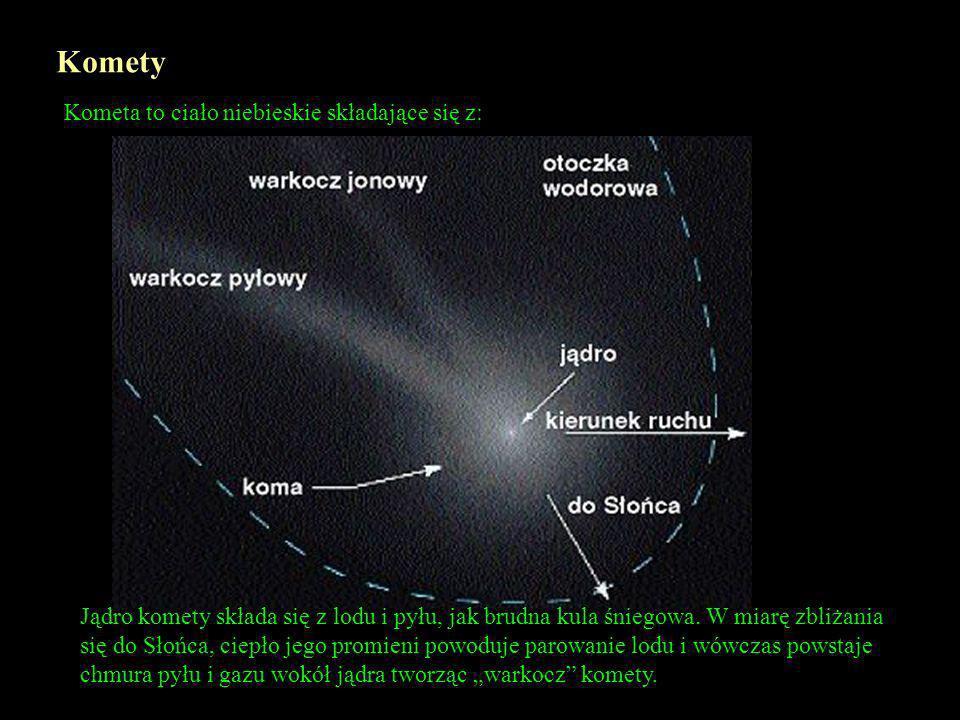 Meteory Spadające gwiazdy są smugami światła wywołanymi przez ziarna pyłu kosmicznego, o wielkości ziaren piasku, spalającego się po wlocie w ziemską