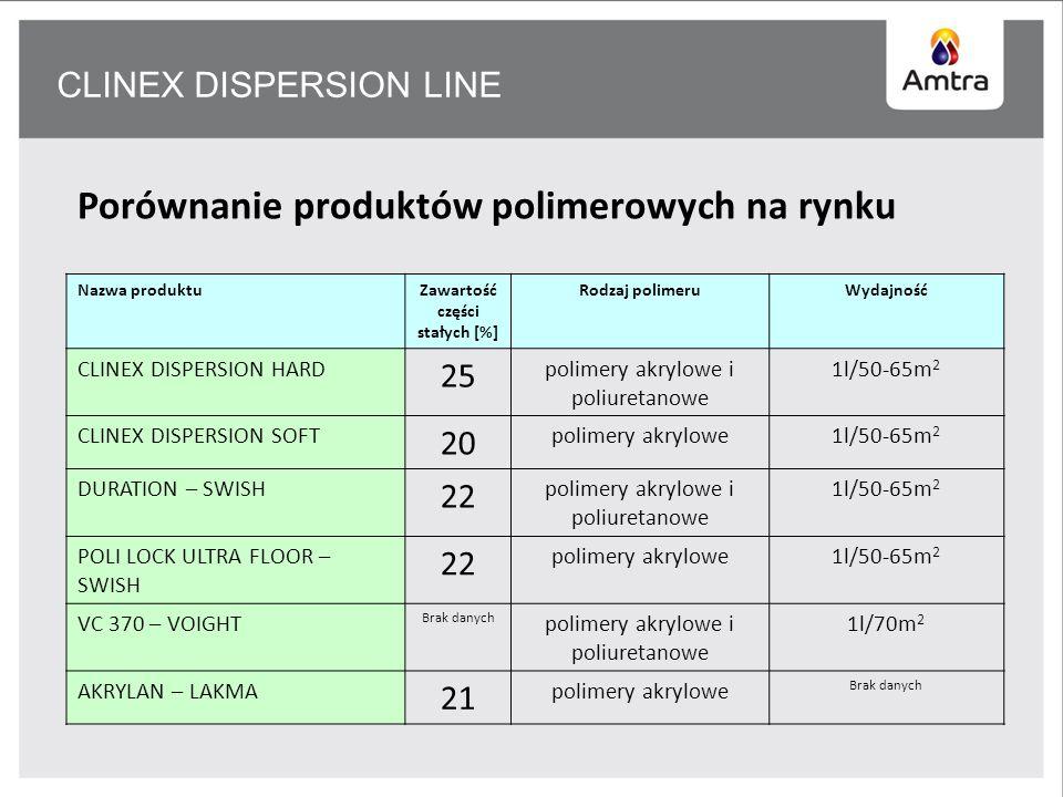 CLINEX DISPERSION LINE Porównanie produktów polimerowych na rynku Nazwa produktuZawartość części stałych [%] Rodzaj polimeruWydajność CLINEX DISPERSION HARD 25 polimery akrylowe i poliuretanowe 1l/50-65m 2 CLINEX DISPERSION SOFT 20 polimery akrylowe1l/50-65m 2 DURATION – SWISH 22 polimery akrylowe i poliuretanowe 1l/50-65m 2 POLI LOCK ULTRA FLOOR – SWISH 22 polimery akrylowe1l/50-65m 2 VC 370 – VOIGHT Brak danych polimery akrylowe i poliuretanowe 1l/70m 2 AKRYLAN – LAKMA 21 polimery akrylowe Brak danych