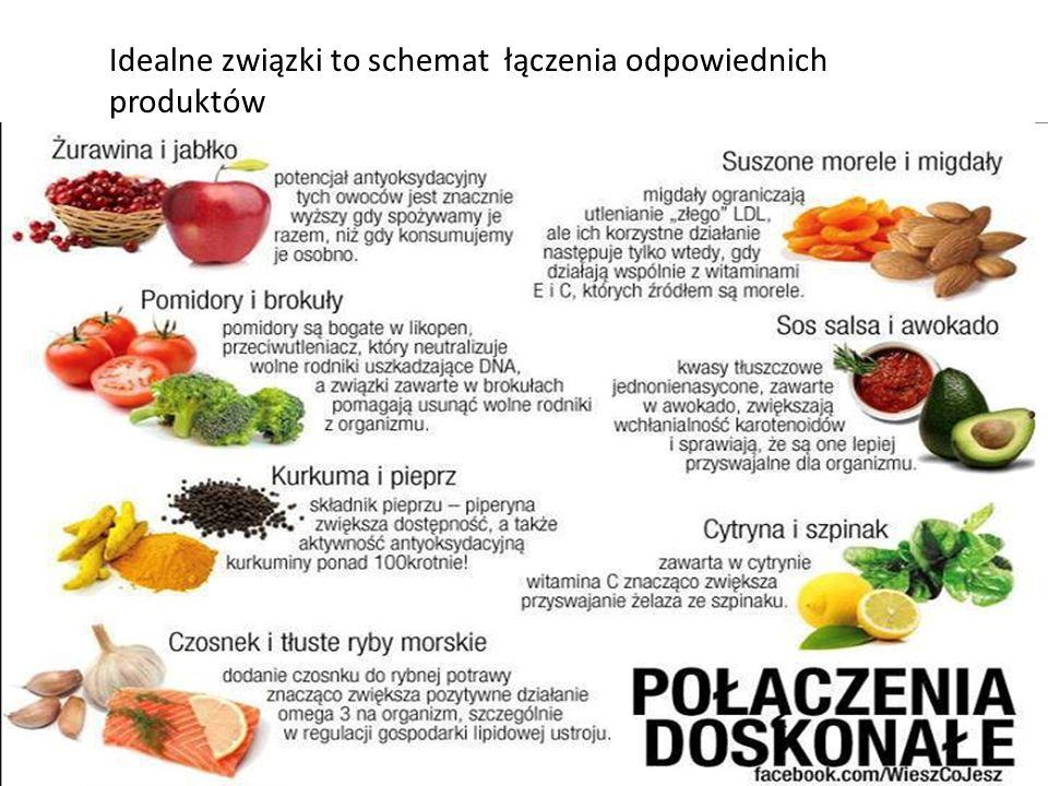 Oto przykłady owoców i warzyw, które wspomagają i dostarczają nam potrzebnych substancji, witamin i minerałów