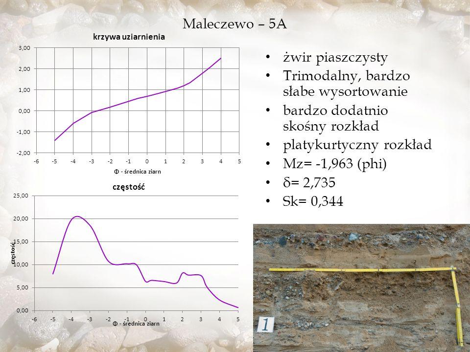 Maleczewo – 5A żwir piaszczysty Trimodalny, bardzo słabe wysortowanie bardzo dodatnio skośny rozkład platykurtyczny rozkład Mz= -1,963 (phi) δ= 2,735 Sk= 0,344