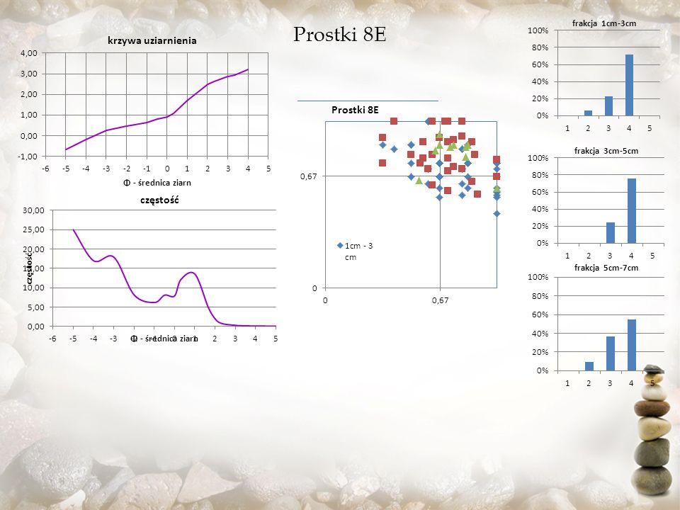 Grajewo (6) 6B 6A 6B średnioziarnisty żwir; umiarkowanie dobre wysortowanie ; bardzo dodatnio skośny rozkład Mz: -3,378 ; δ: 0,587 ; Sk: 4,704