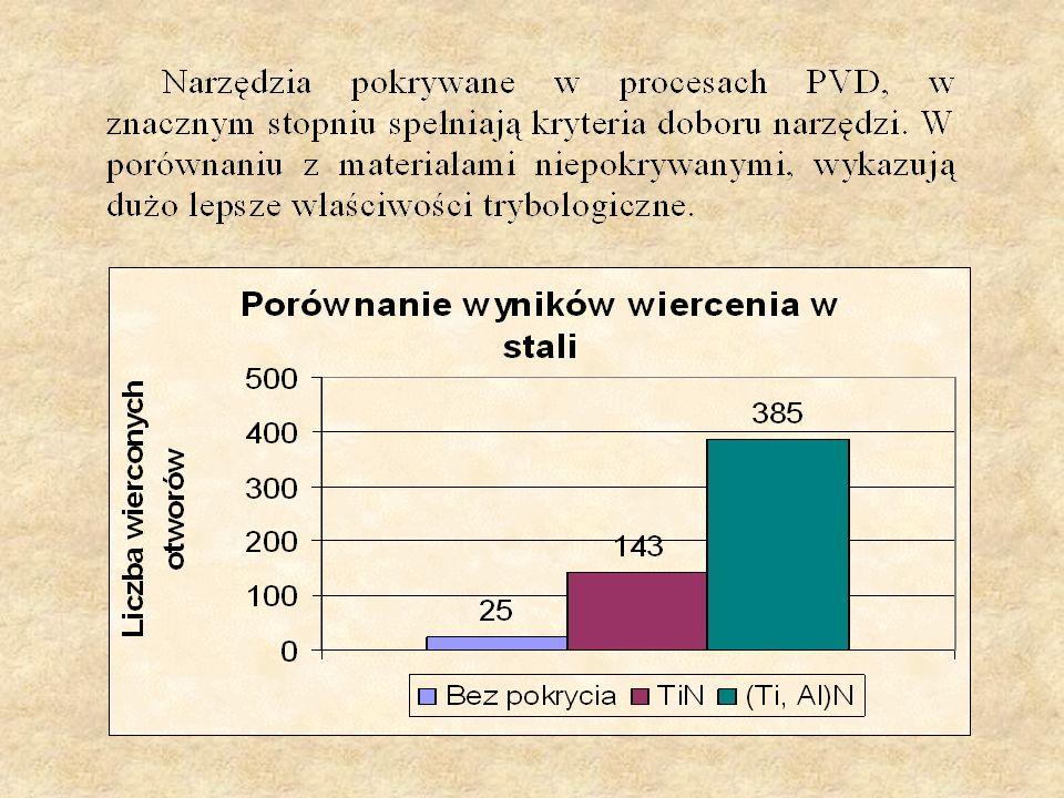 Układ sterujący parametrami nanoszenia powłok PVD.