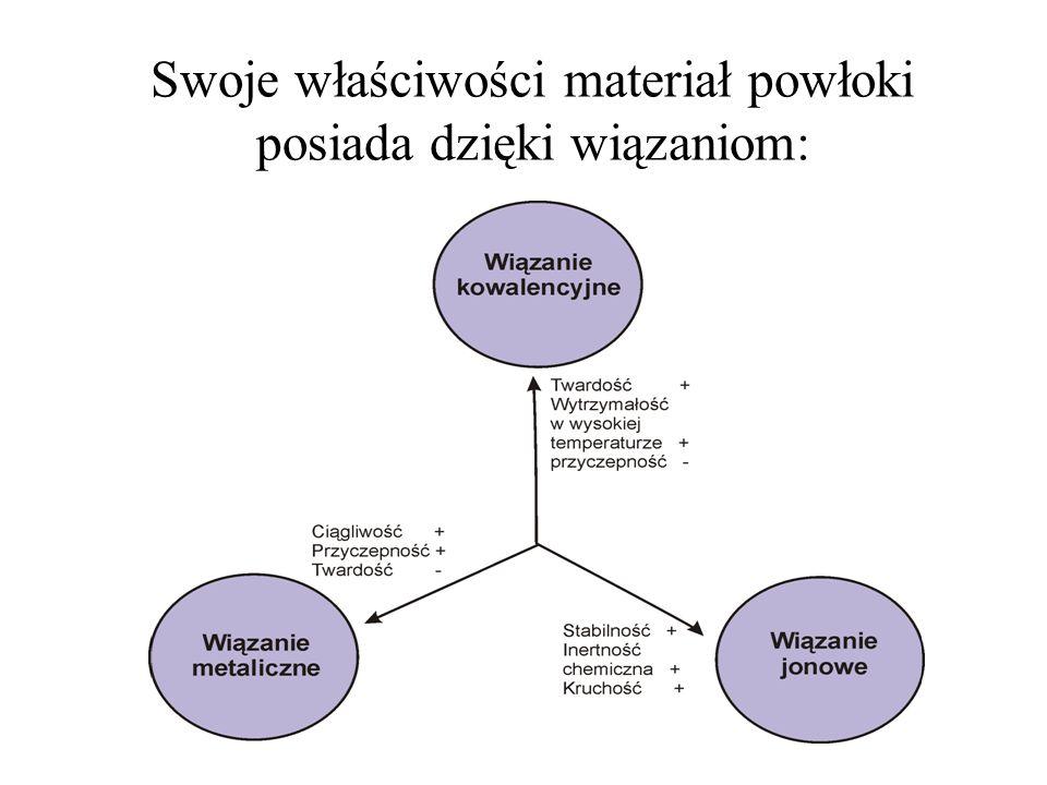Warstwy uzyskane przy użyciu metod PVD są związane adhezyjnie z podłożem.