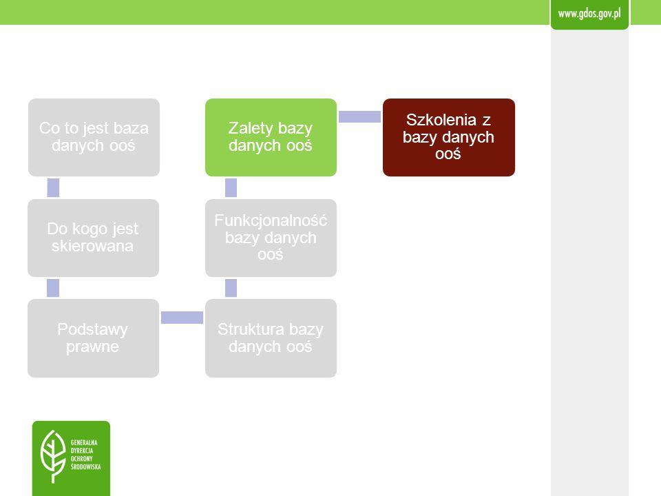 Co to jest baza danych ooś Do kogo jest skierowana Podstawy prawne Struktura bazy danych ooś Funkcjonalność bazy danych ooś Zalety bazy danych ooś Szk