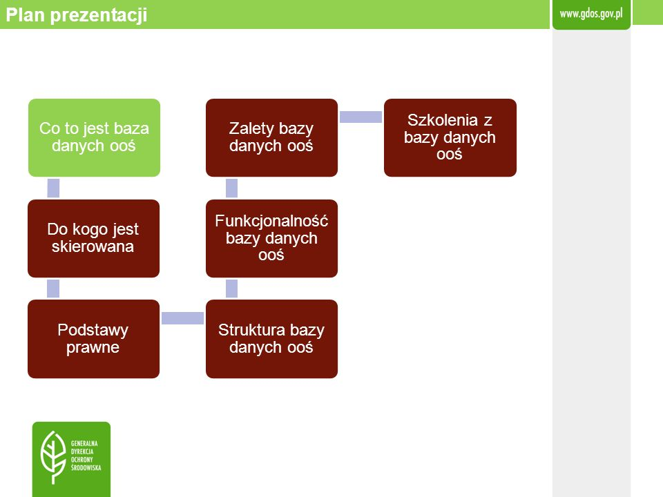 Plan prezentacji Co to jest baza danych ooś Do kogo jest skierowana Podstawy prawne Struktura bazy danych ooś Funkcjonalność bazy danych ooś Zalety ba