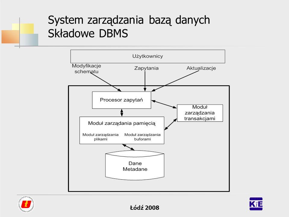 Łódź 2008 System zarządzania bazą danych Składowe DBMS