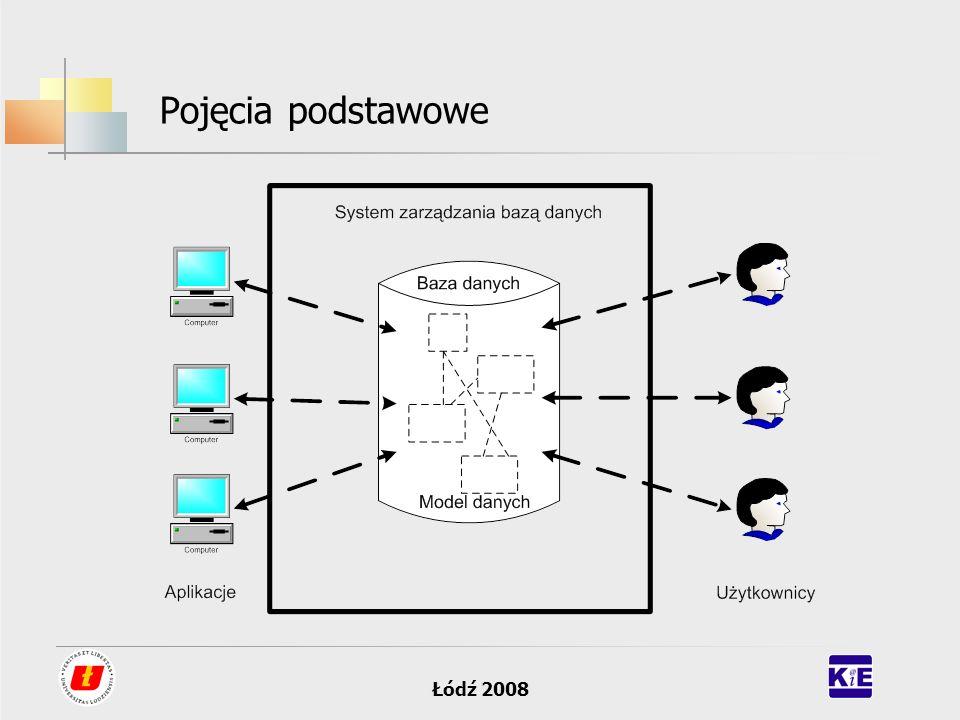 Łódź 2008 Pojęcia podstawowe