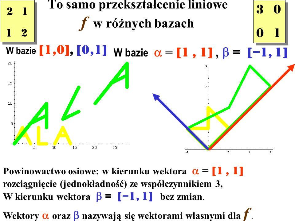 To samo przekształcenie liniowe f w różnych bazach W bazie [1,0], [0,1] 2 1 1 2 2 1 1 2 3 0 0 1 3 0 0 1 W bazie = [1, 1], = [–1, 1] Powinowactwo osiowe: w kierunku wektora = [1, 1] rozciągnięcie (jednokładność) ze współczynnikiem 3, W kierunku wektora = [–1, 1] bez zmian.