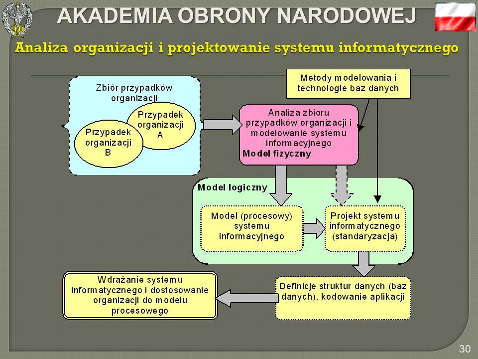 AKADEMIA OBRONY NARODOWEJ 29 Model procesowy stanowi specyfikację funkcji i zbiorów danych (baz danych) systemu informatycznego Zastosowanie modeli pr