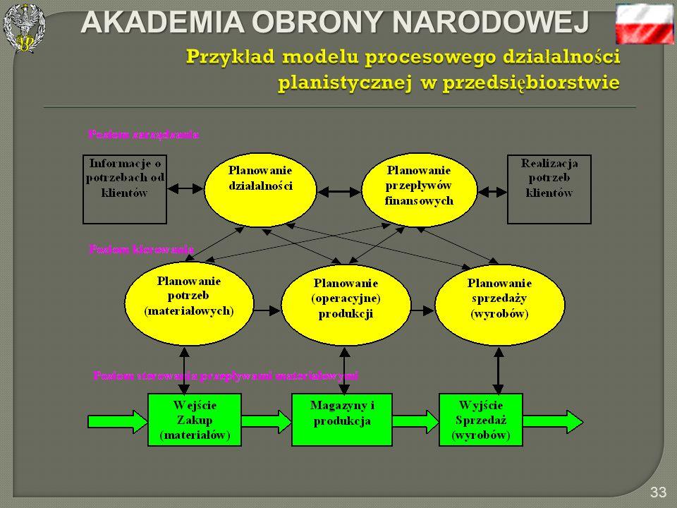 AKADEMIA OBRONY NARODOWEJ 32 Formalizacja modelu systemu informacyjnego metodą diagramów funkcjonalnych i strukturalnych Modelowanie metodą obiektowo-