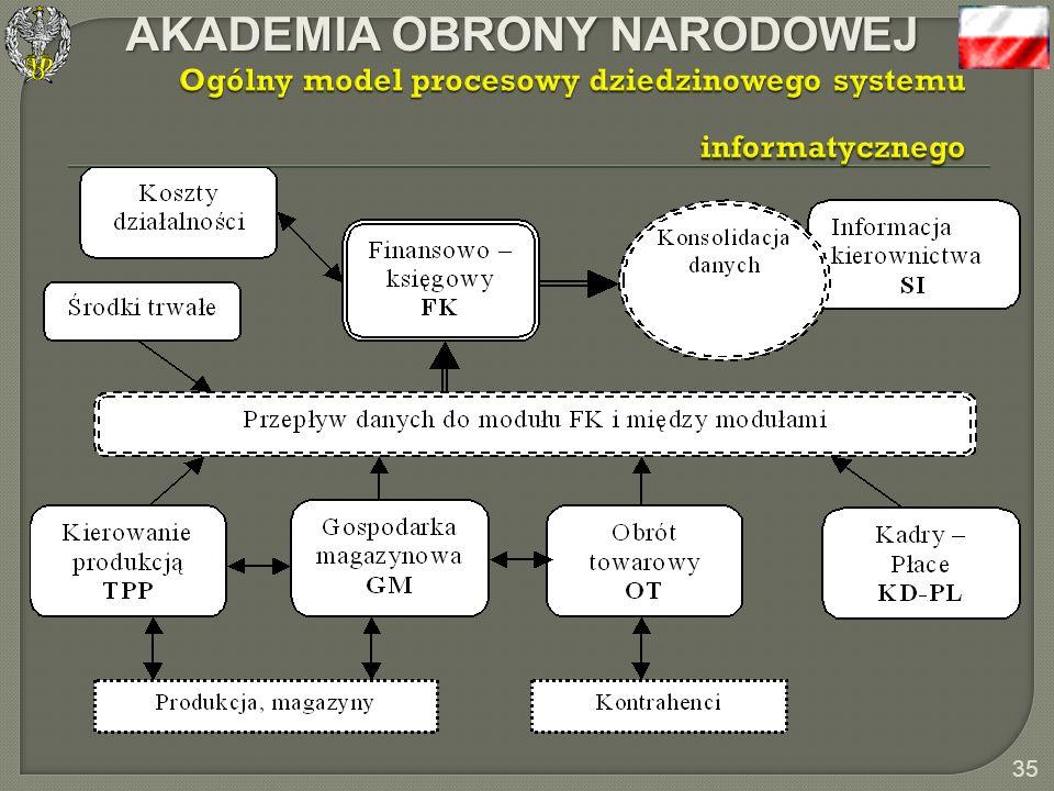 AKADEMIA OBRONY NARODOWEJ 34 Podział na moduły (lub podsystemy) grupujące funkcje przetwarzania danych zgodnie z modelem dziedzinowym działalności prz