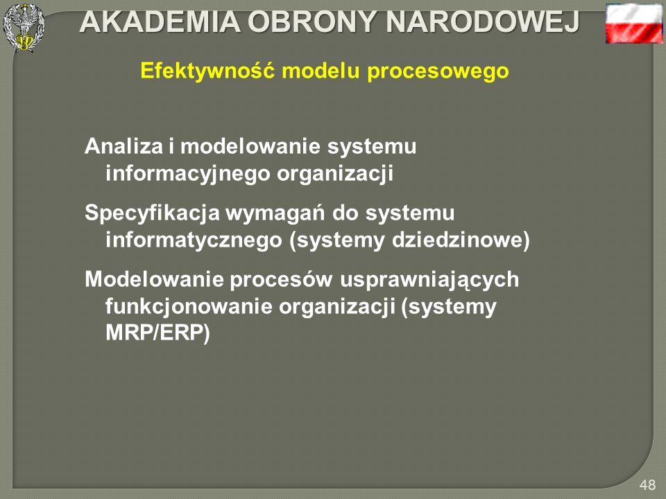 AKADEMIA OBRONY NARODOWEJ 47 Model procesu ATP w obsłudze klientów sieci logistycznej Sieć fabryk (źródła dostawy) Przyjmowanie i potwierdzanie zleceń