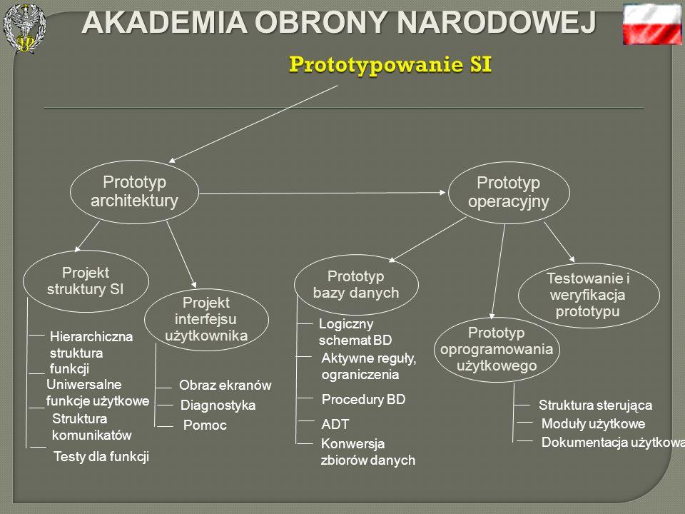 AKADEMIA OBRONY NARODOWEJ n Budowa prototypu architektury zaprezentowanie u ż ytkowych aspektów systemu informatycznego (interfejs u ż ytkownika) w ce
