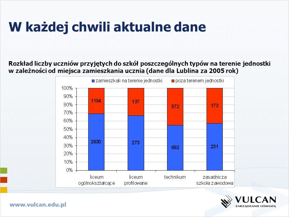 Rozkład liczby uczniów przyjętych do szkół poszczególnych typów na terenie jednostki w zależności od miejsca zamieszkania ucznia (dane dla Lublina za