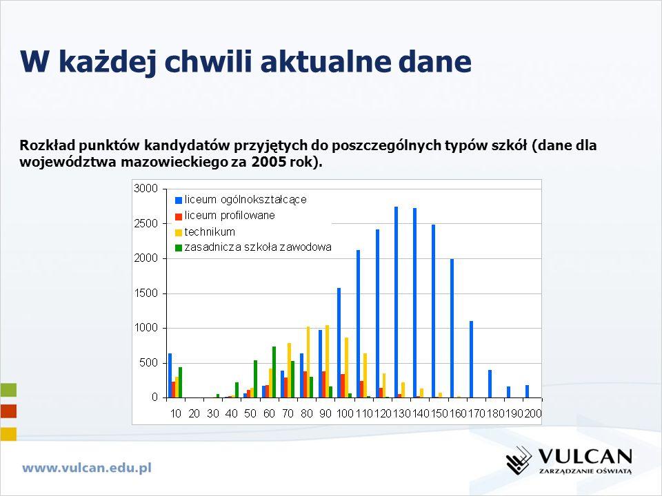 Rozkład punktów kandydatów przyjętych do poszczególnych typów szkół (dane dla województwa mazowieckiego za 2005 rok).