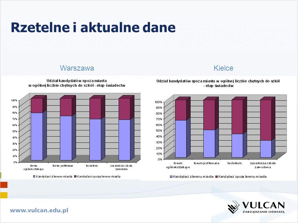 WarszawaKielce Rzetelne i aktualne dane