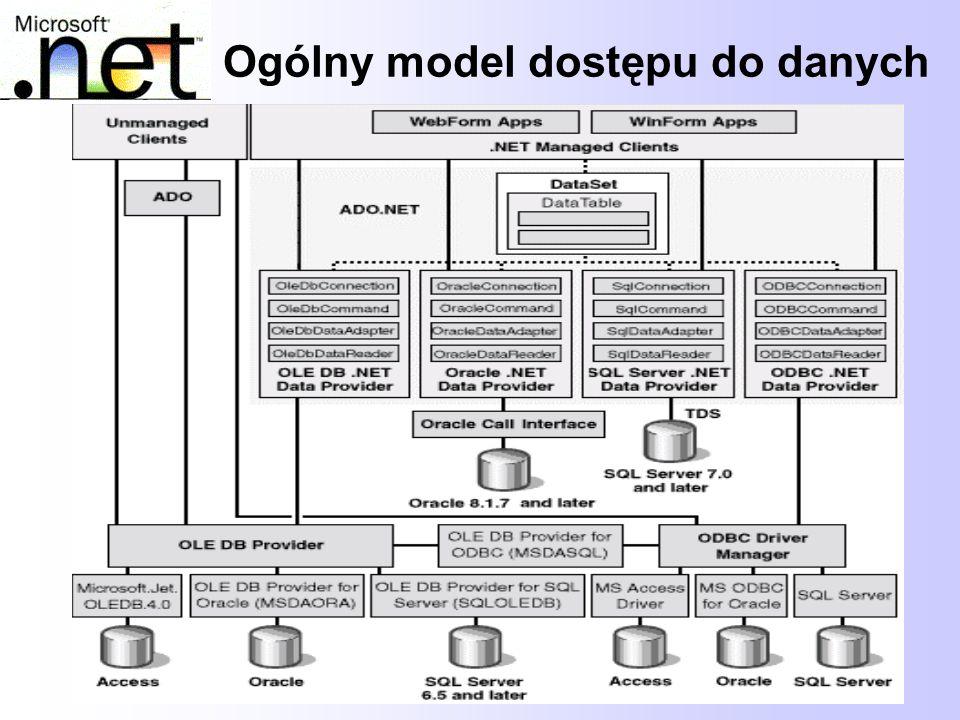 5 ADO.NET – warstwy dostępu do danych W aplikacjach korzystających z ADO.NET, pomiędzy aplikacją a bazą danych jest kilka warstw pośredniczących (dostawcy danych, sterowniki, interfejsy).