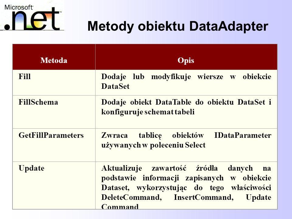 43 Metody obiektu DataAdapter MetodaOpis FillDodaje lub modyfikuje wiersze w obiekcie DataSet FillSchemaDodaje obiekt DataTable do obiektu DataSet i k