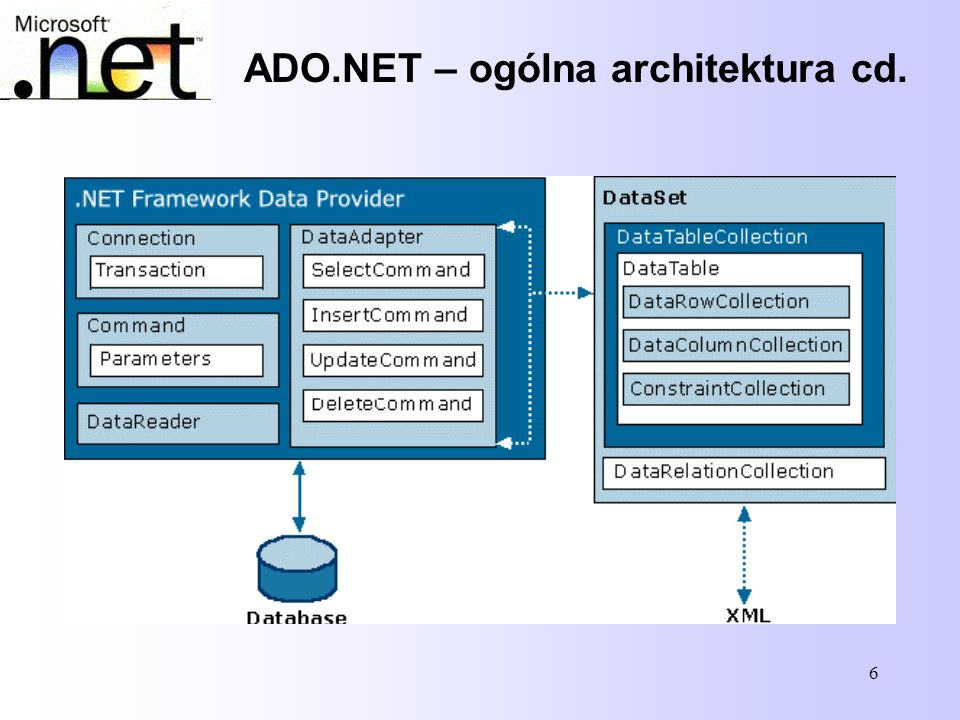 7 ADO.NET – dostawcy usług dostępu do danych Dostawca danych to zestaw klas pozwalających na korzystanie z określonego źródła danych.
